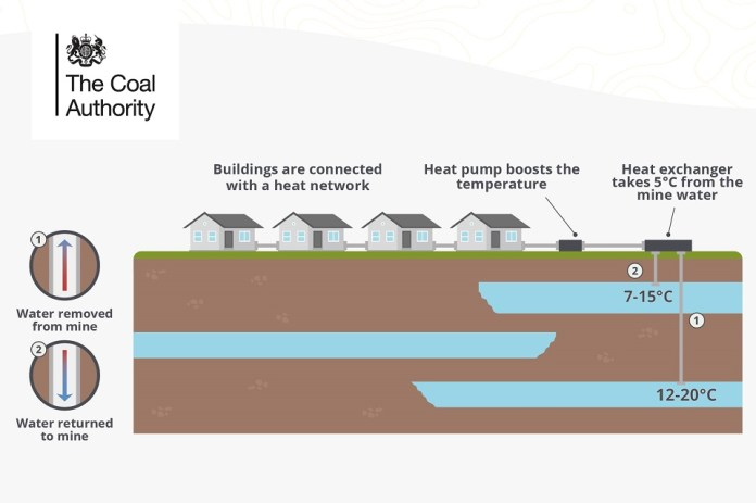 Mine water is pumped to the surface and runs through a heat exchanger, which transfers the heat around a district heat network. Cooled mine water is reinjected back into the mine through a separate borehole, so it can be reheated and used again.