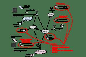 Network principles  GOVUK
