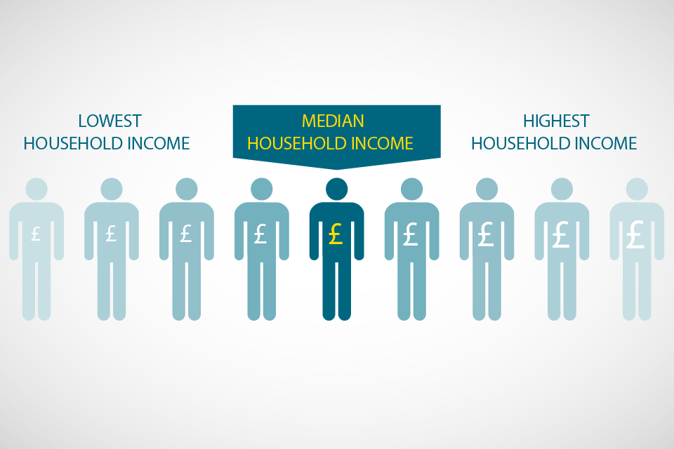 How low income is measured in households below average
