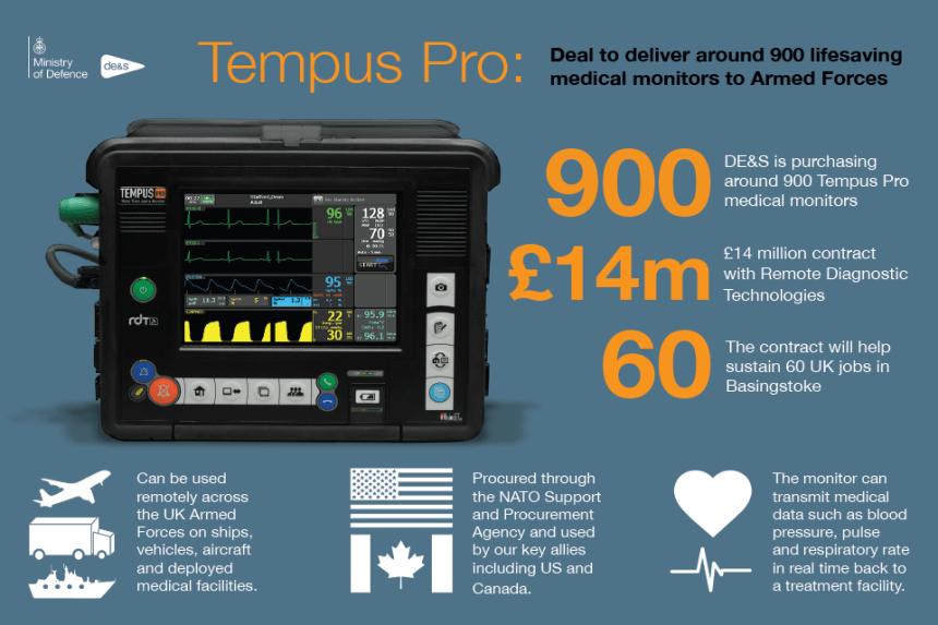 Remote Diagnostic Technologies' Tempus Pro medical monitor.