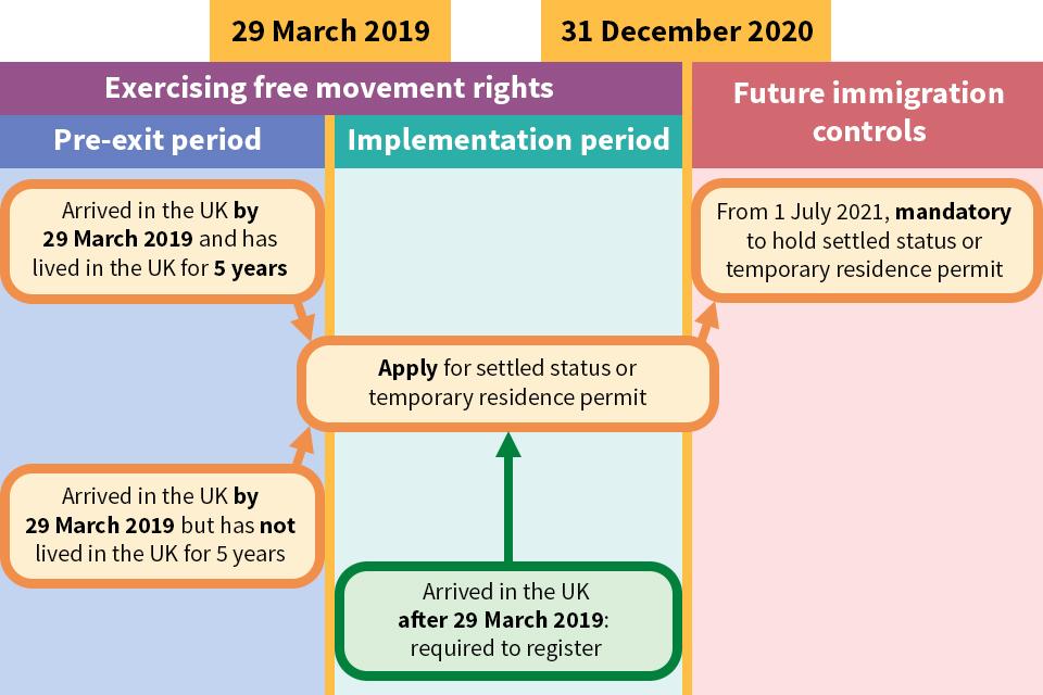 EU citizens' rights flowchart