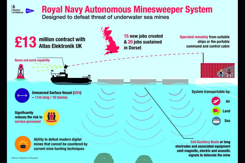 Royal Navy Autonomous Minesweeper System, MOD Infographic