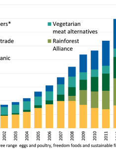 uk trend in sales of ethical produce also food statistics your pocket prices and expenditure gov rh