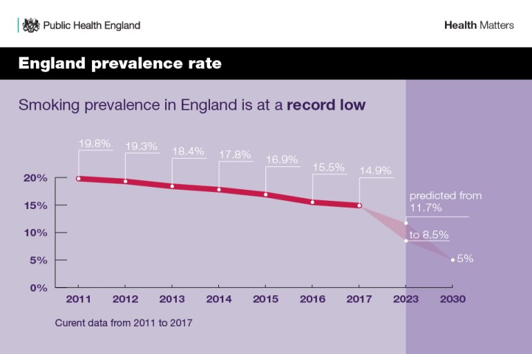 Infographic showing smoking prevalence in England