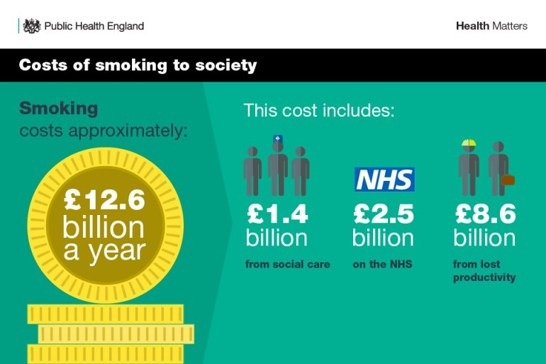 Infographic showing the costs of smoking to society