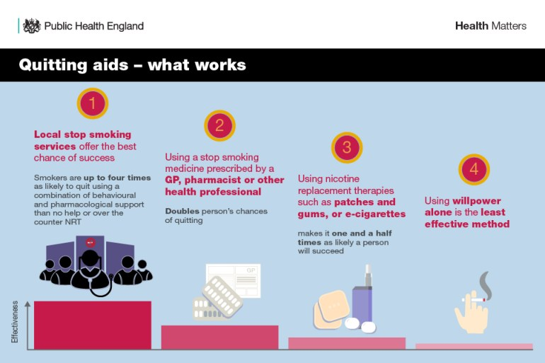 Infographic about quitting aids