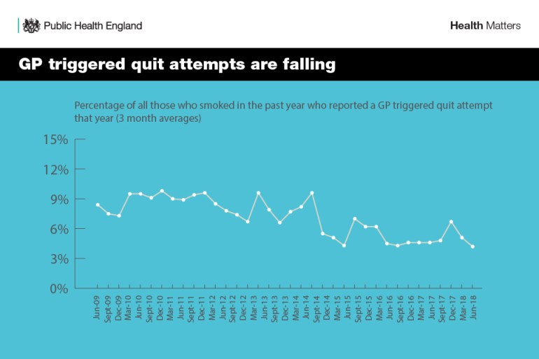 Infographic showing that GP triggered quit attempts are falling