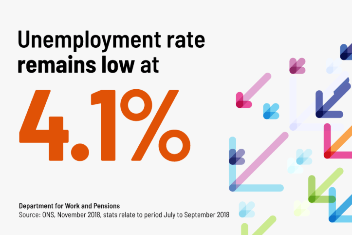 Unemployment rate remians low at 41%