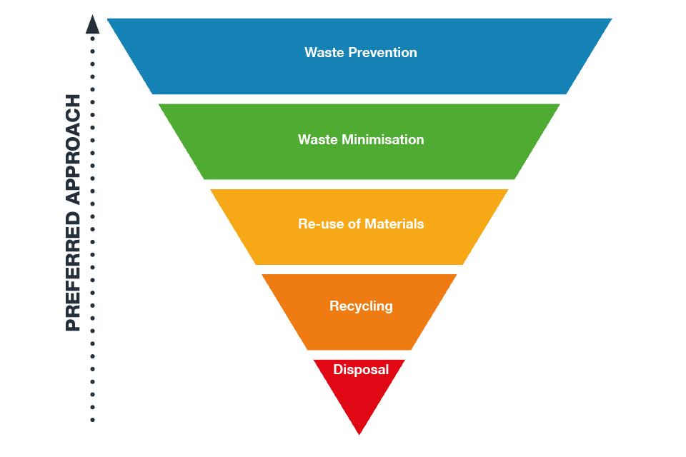 Radioactive Waste Strategy September 2019 - GOV.UK