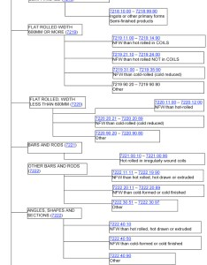 flow chart on how to classify stainless steel also classifying iron and for import export gov rh