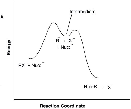 small resolution of tami i spector potential energy diagram for a reaction sn1