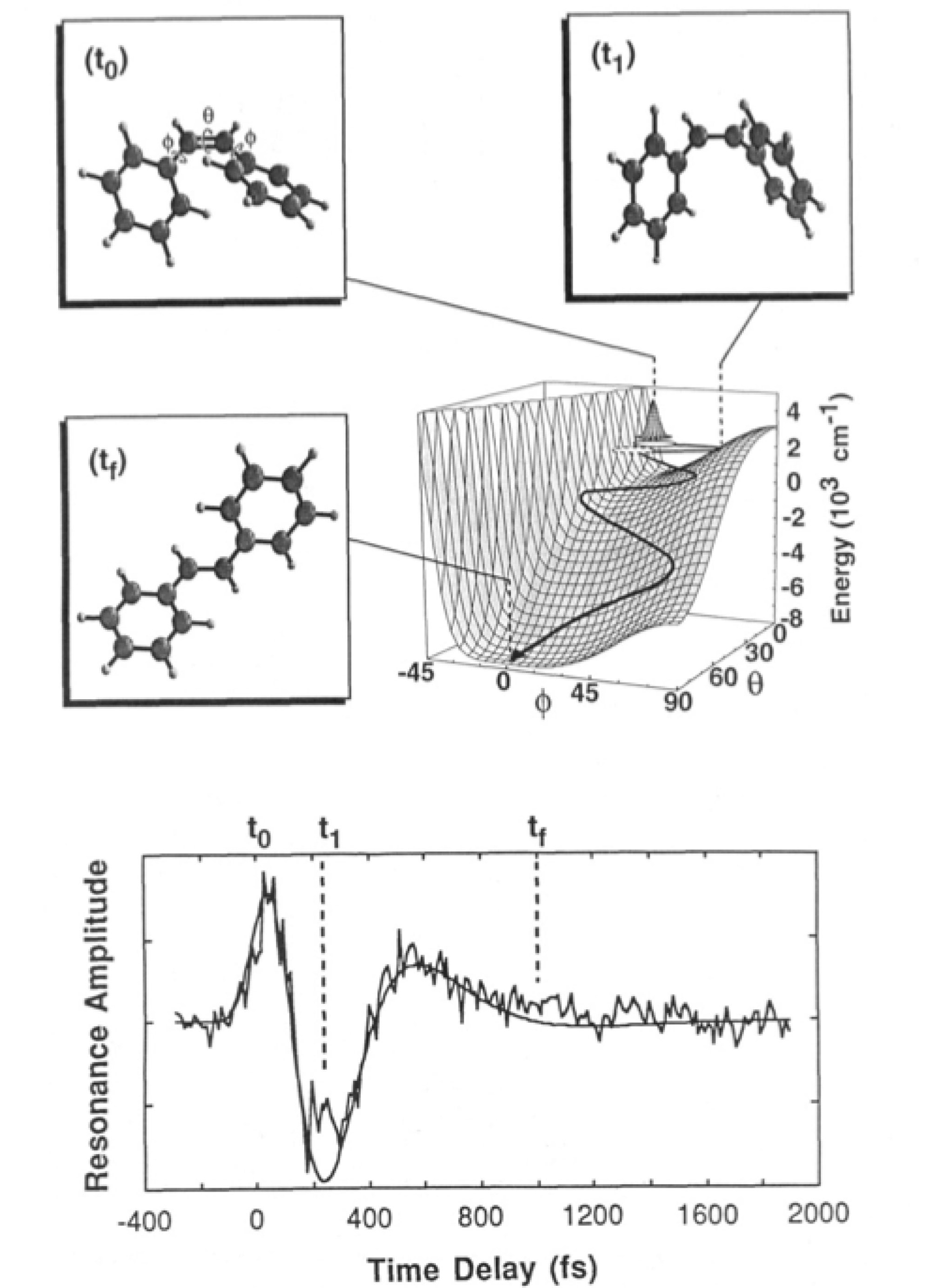 hight resolution of figure 3 depiction of the ultrafast dynamics of stilbene cis trans isomerization bottom