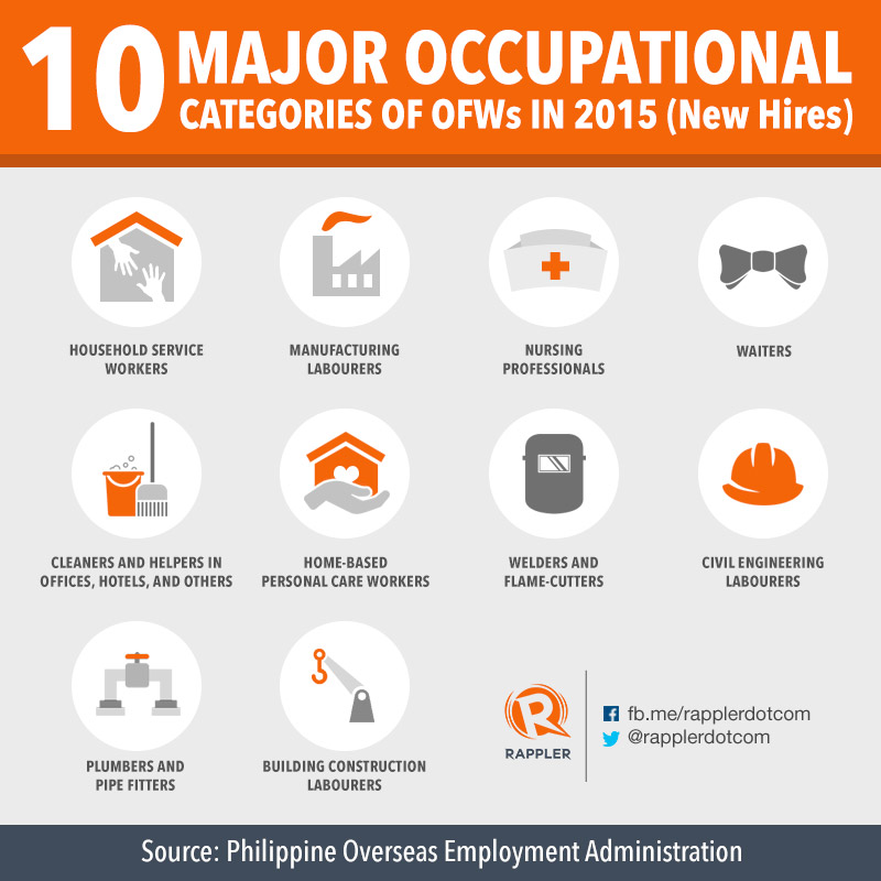 ano ang venn diagram tagalog opel astra wiring what you need to know about overseas filipino workers