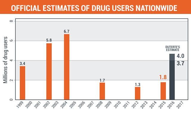 Official estimates of drug users nationwide.
