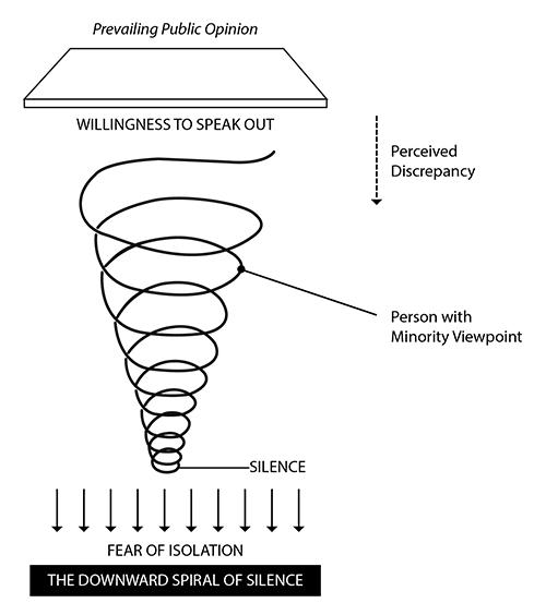 A concept called the Spiral of Silence that you should be
