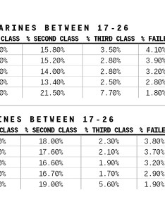 For male marines in the same age bracket trends went direction but numbers were less dramatic first class pfts dropped slightly also initial pft results are here   how between ages and rh taskandpurpose