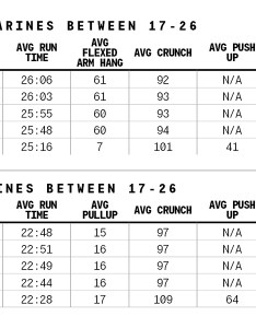 Male marines  also knocked out more pull ups this year than in the past five years female who officially switched to january initial pft results are here  how between ages and rh taskandpurpose