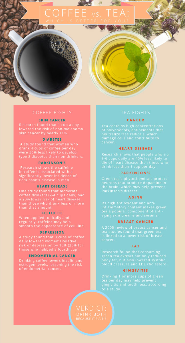 Dr Oz Weight Loss Teas : weight, Coffee, Which, Better