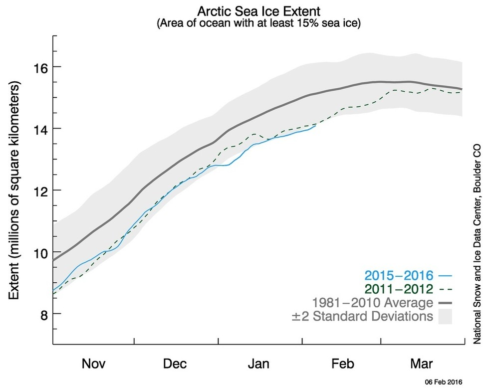 Arctic Sea Ice Levels Hit Record Low After Unusually Warm