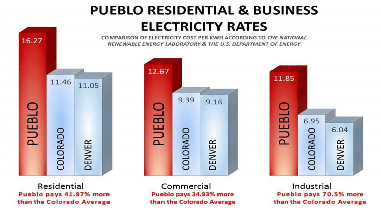 Pueblo's Energy Future