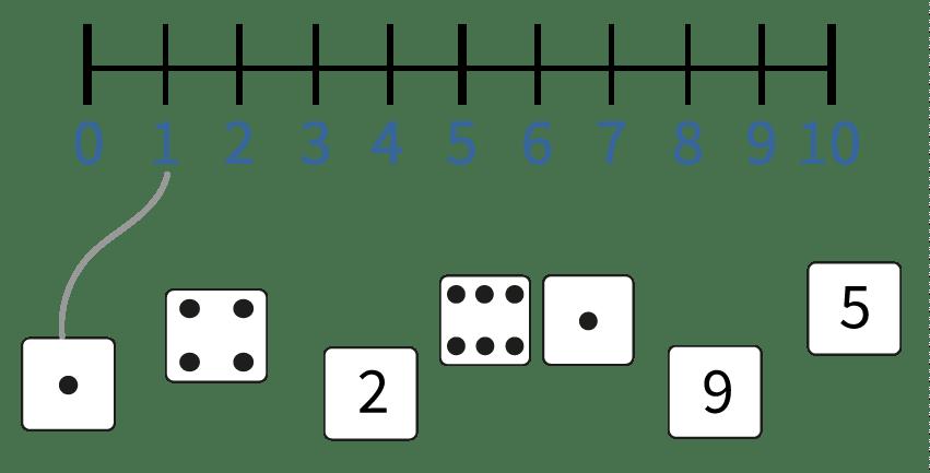 Getallen verbinden op de getallenlijn tot en met 10