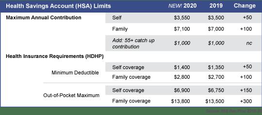 2020 HSA Limits