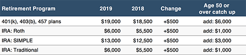 IRA 2019 Contribution Limits table