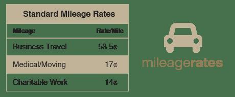 2017 Mileage Rates