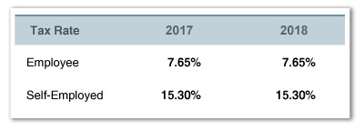 2018 Social Security and Medicare Rates