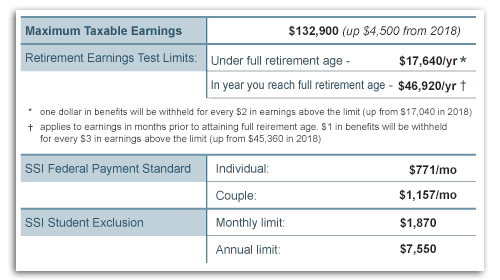 2019 Social Security Benefits