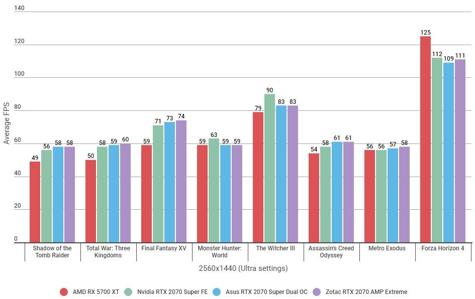 RTX 2070 Super benchmark showdown: Nvidia vs Zotac vs Asus - Gaming News Media