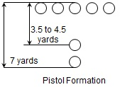 Inside the Clemson Offense: Pistol Formations from CU's