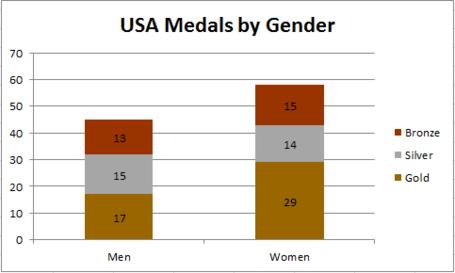Usa_medals_by_gender_medium