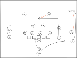 Showing the details: How play execution and design lead to success  Field Gulls