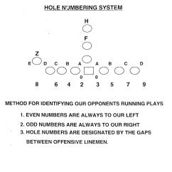 5 3 Defense Diagram 2005 Freightliner Wiring Monte Kiffin 39s Understanding Thetechnique