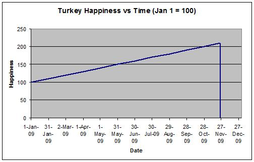 Image result for happiness of a turkey chart