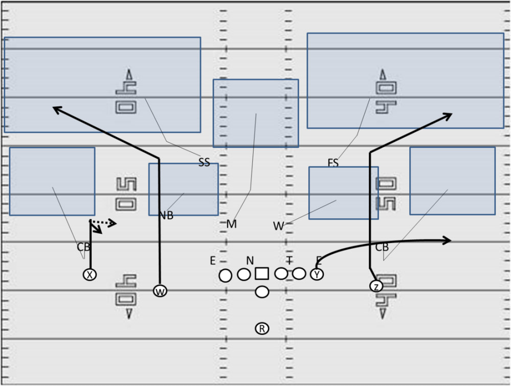 medium resolution of here i have the offense in 11 1 back 1 te 3 wr personnel the defense is in nickel 5 db personnel as we look at this it s important to note