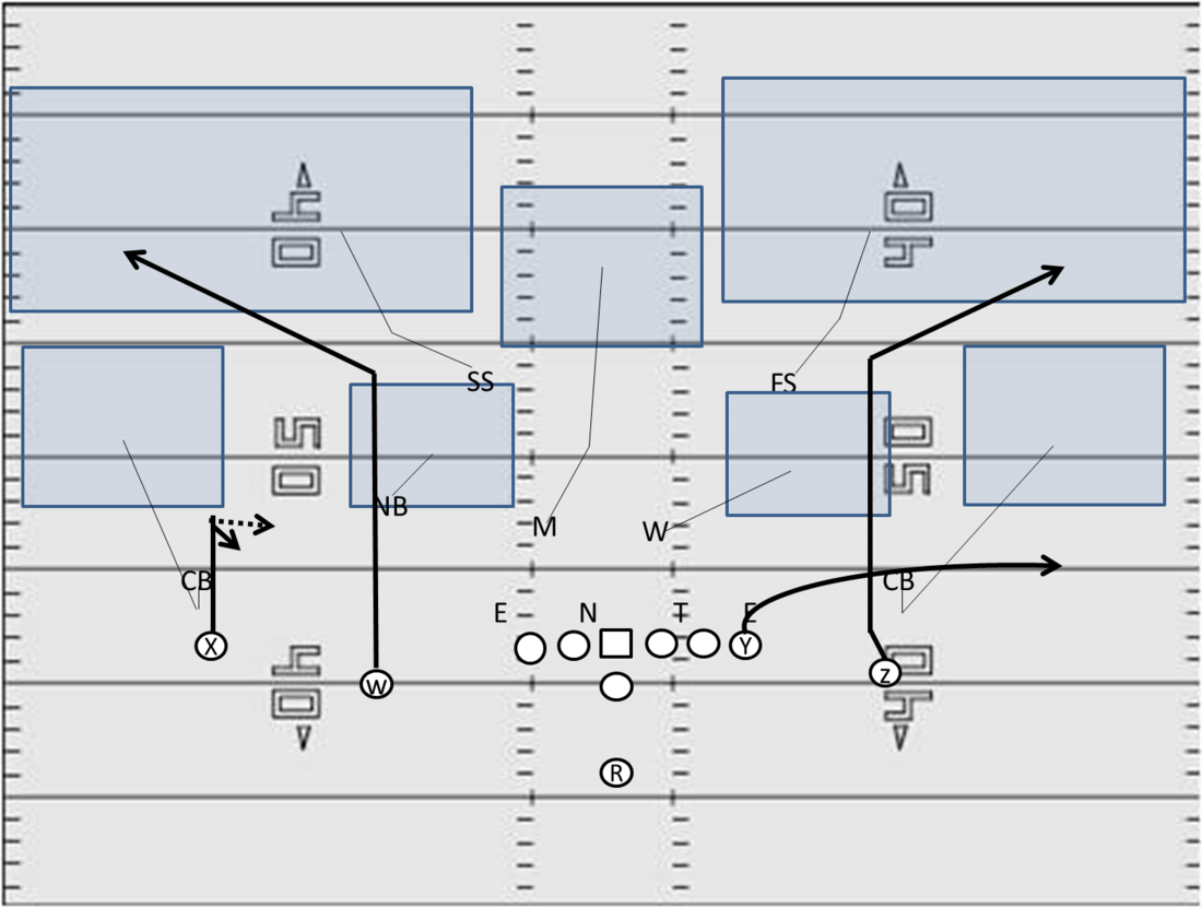 hight resolution of here i have the offense in 11 1 back 1 te 3 wr personnel the defense is in nickel 5 db personnel as we look at this it s important to note