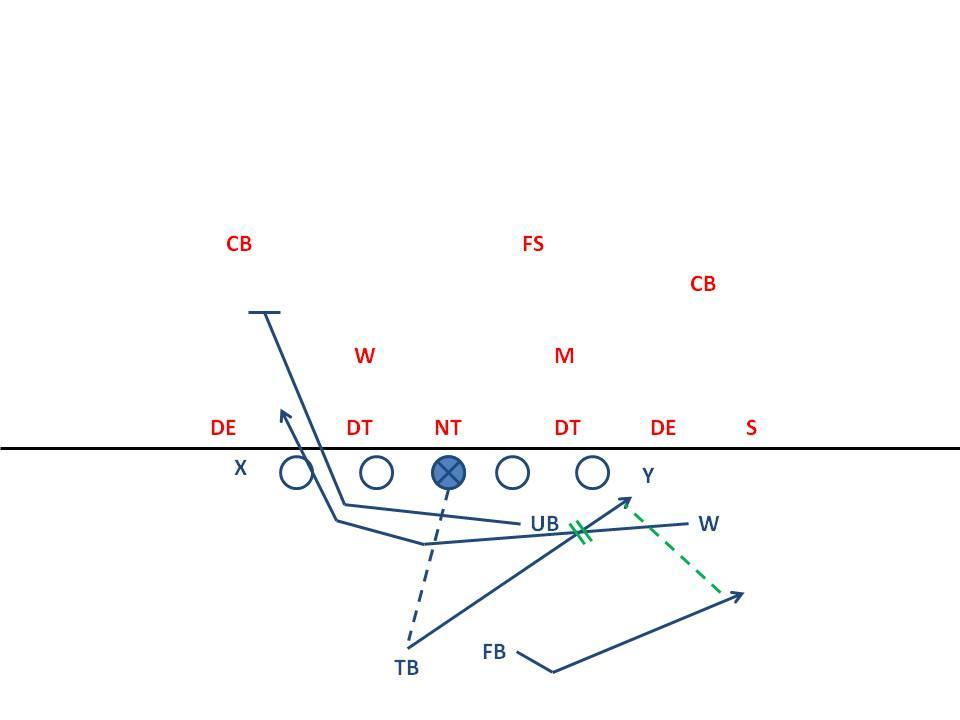 Breakdown Sports: Inside the Playbook: Meshing OSU's