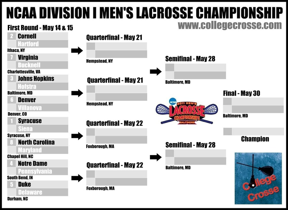 Heres Your College Crosse NCAA Division I Mens Lacrosse