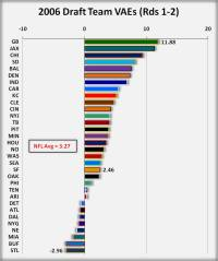 2006 NFL Draft Grades: Value and Efficiency Ratings for ...