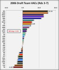 2006 NFL Draft Grades: Team Value and Efficiency Ratings ...
