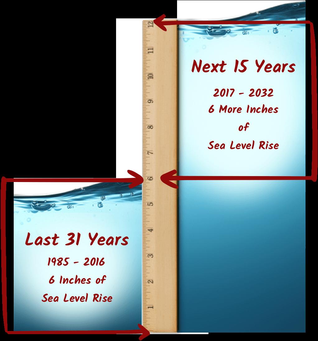 florida s sea level rise sea level rise
