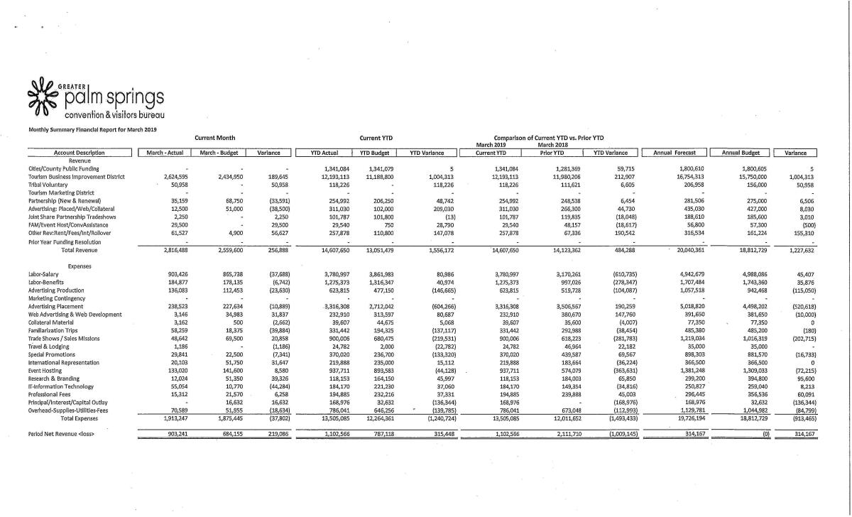 Monthly Summary Financial Report