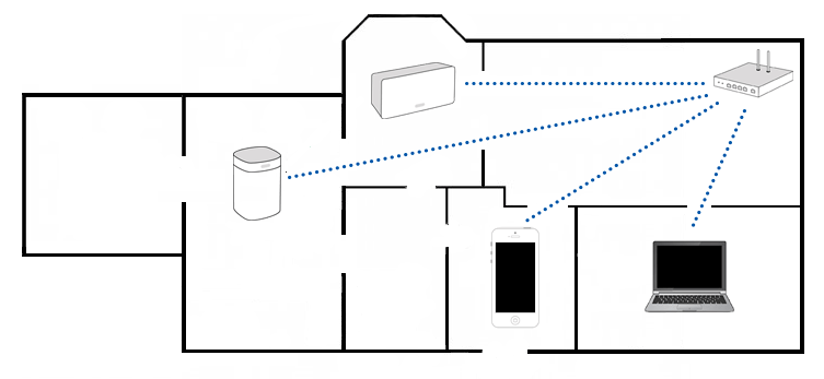 Choosing between a wireless and wired Sonos setup