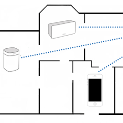 Sonos Wiring Diagram Kenwood Car Cd Player Choosing Between A Wireless And Wired Setup Image
