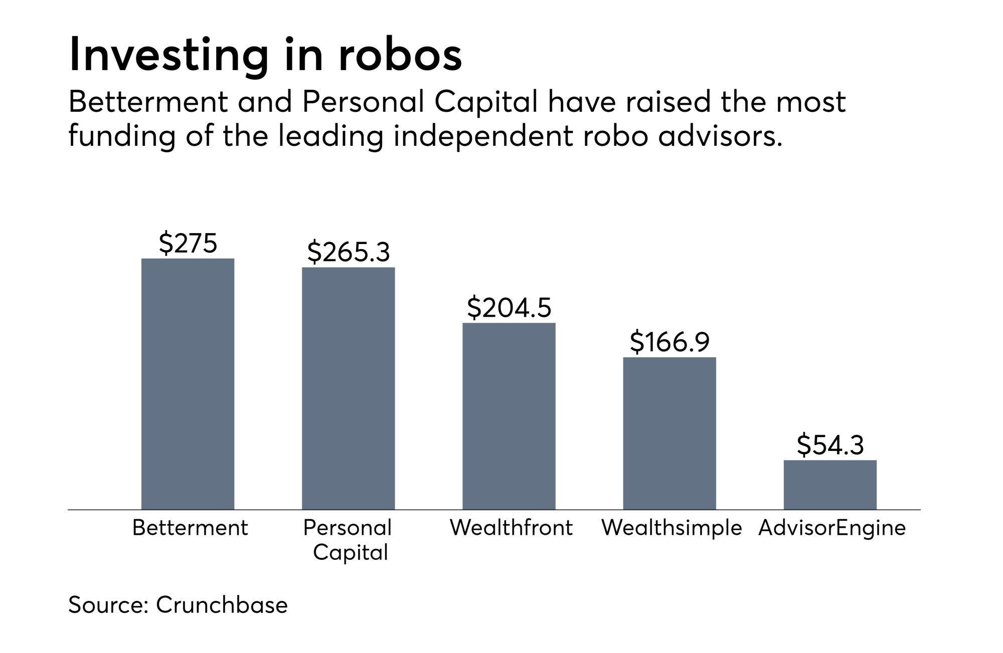 hight resolution of robo funding 3 png