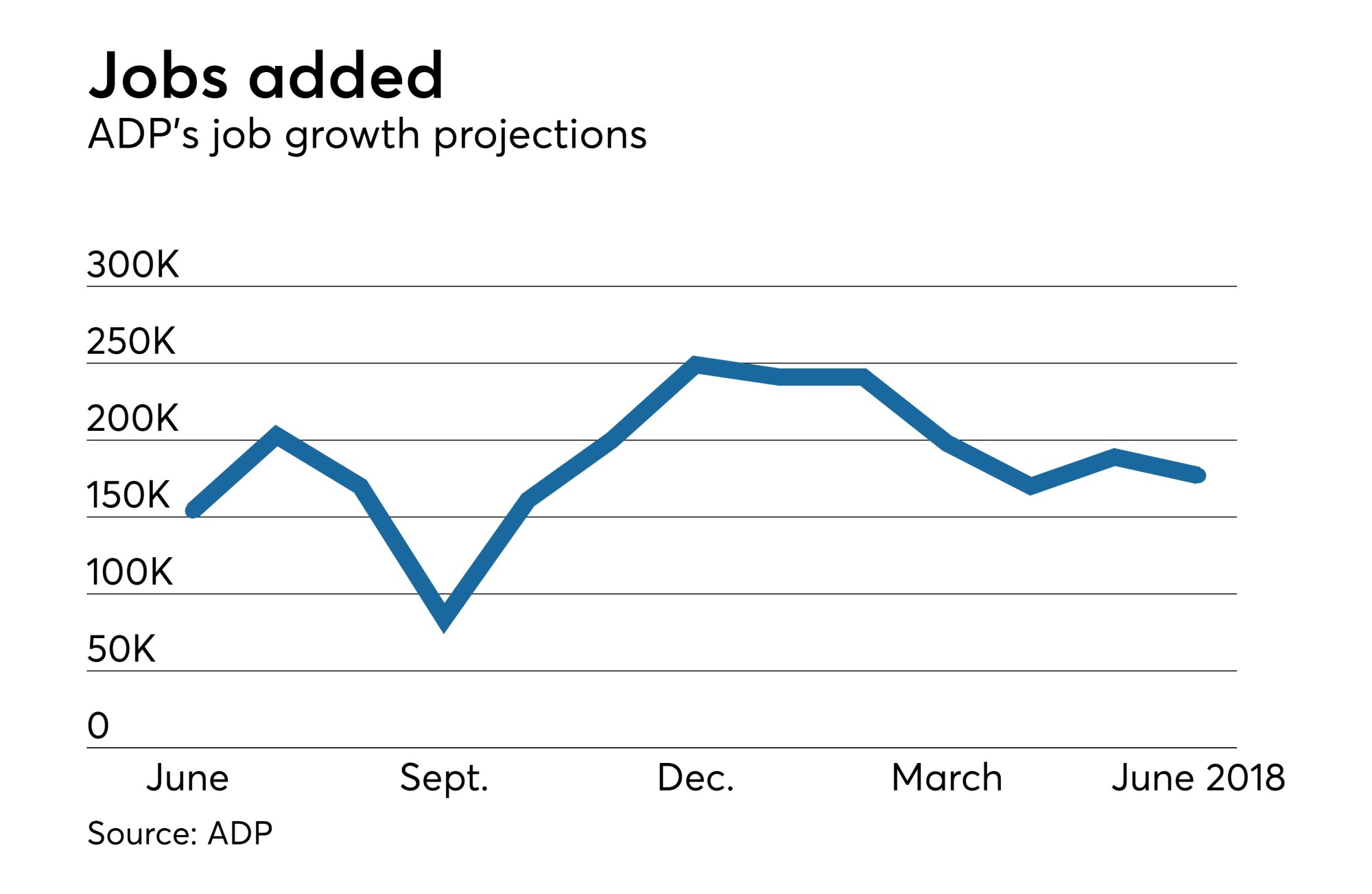 hight resolution of adp june jobs estimate below expectations tough to find qualified workers bond buyer
