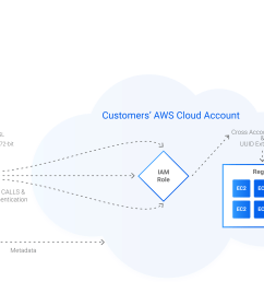 hybrid on premise architecture [ 2268 x 1497 Pixel ]