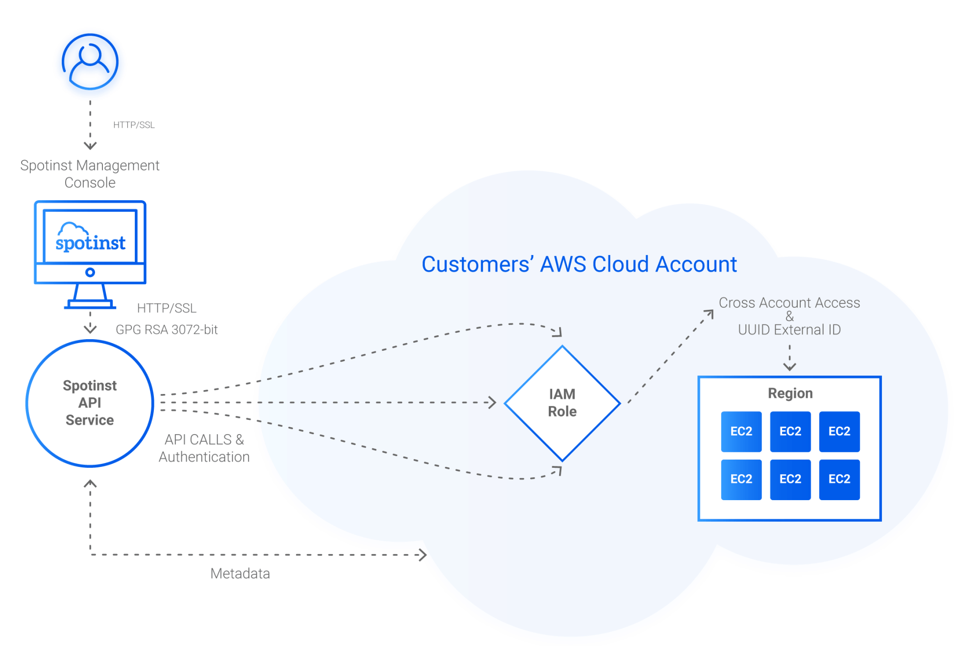 hight resolution of hybrid on premise architecture